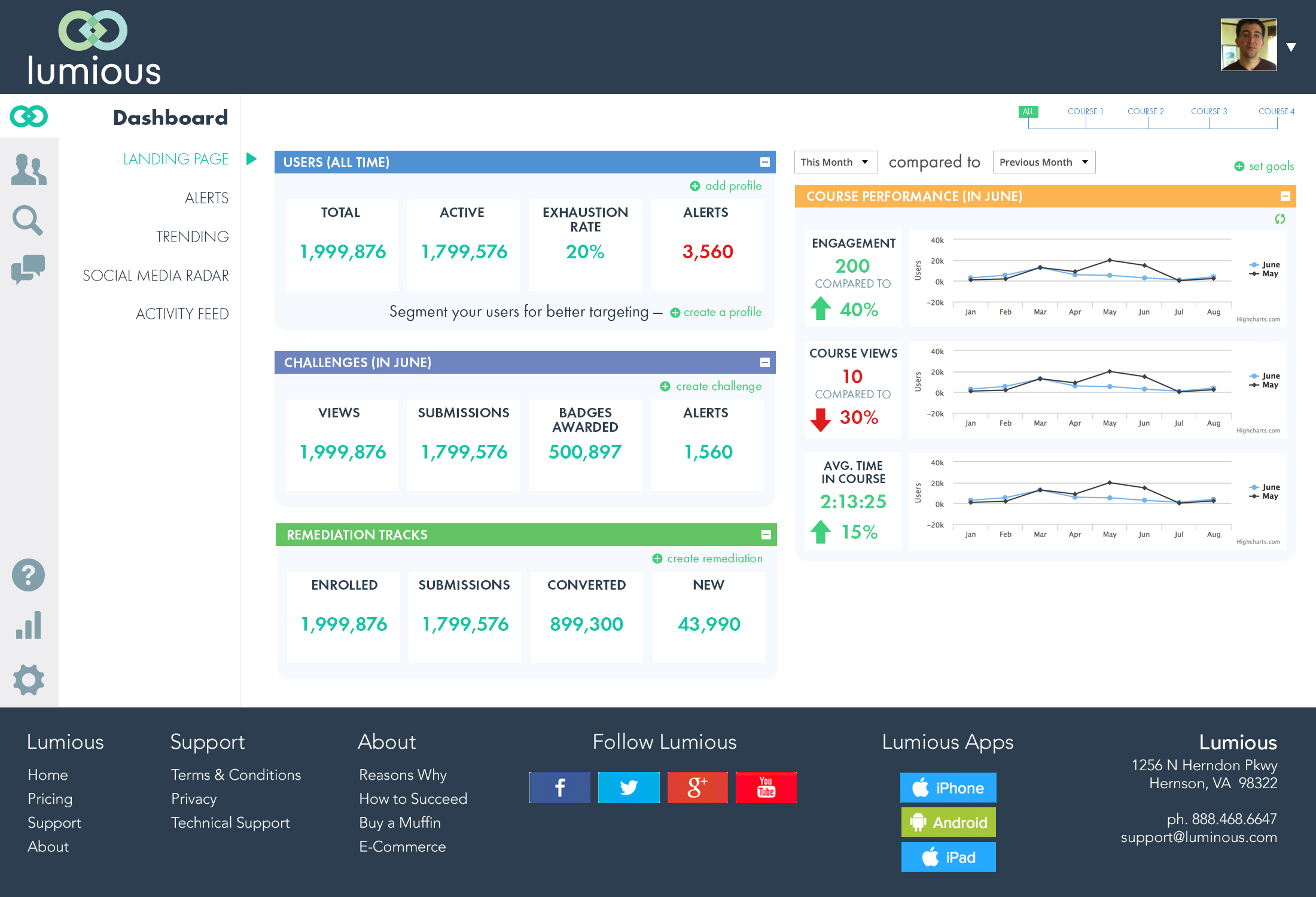 Dashboard UI design for LMS reporting tool